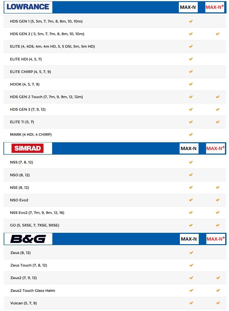 MAX-N Compatibility Chart