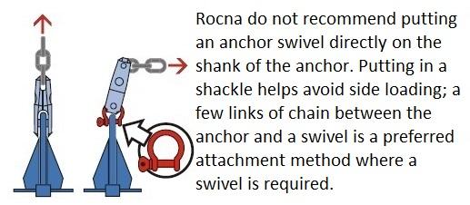 Anchor attachment