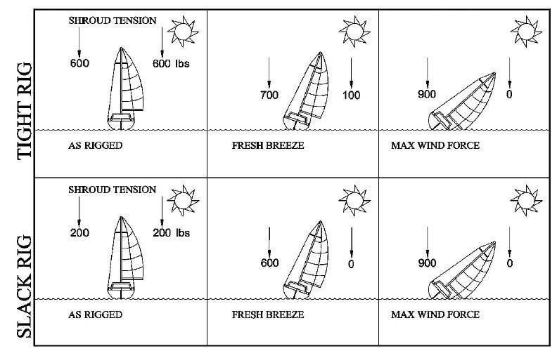 Benefits Of Correct Rigging Tension Marine Chandlery