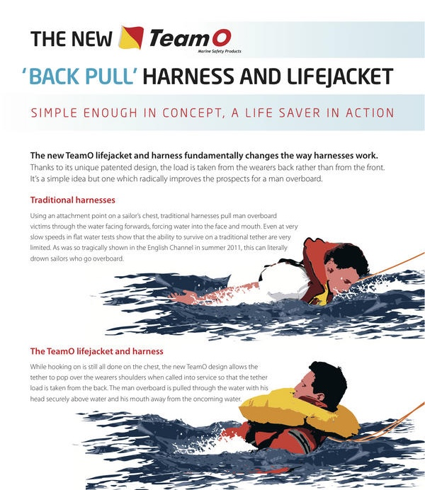 Team O BackTow Lifejacket - How it works